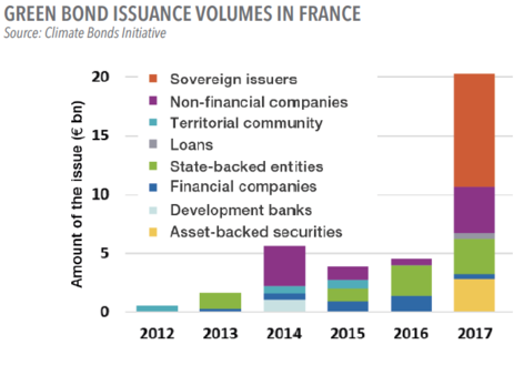 Green bond inssuance volume in France